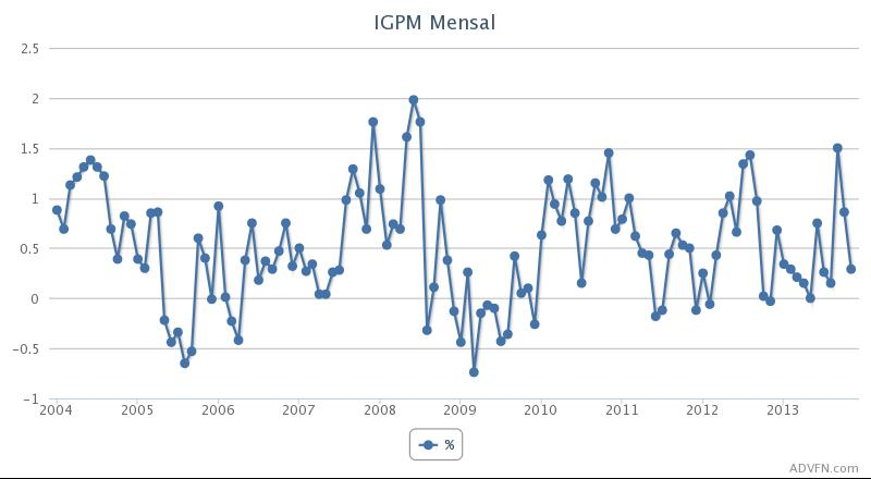 IGPM Mensal - Gráfico